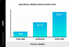 Electrical Wire Chart 2019 Cost To Wire Or Rewire A House Electrical Cost Per