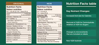 Nutrition Labelling And Claims Related To Sugars