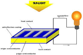 about solar pv solar electrics solar cell working photovoltaic technology