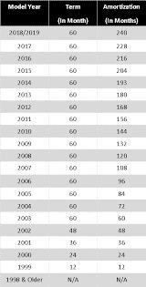 Amortization Table 1000 Islands Rv Centre