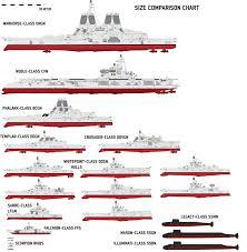 Us Navy Ship Chart Pin On Battleship Allies