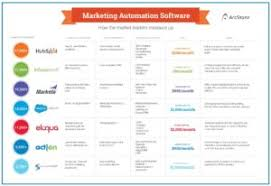 Crm Comparison Chart Crm Comparison Chart 4 Associations Management Online