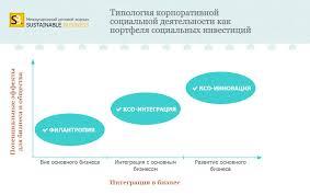 Что такое социальная ответственность бизнеса СОБ  maket table1