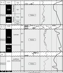 Lawson Perspective Charts Download Summary Chart For The Dawson Creek Section Showing