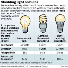 Typical Light Bulb Wattage New Law Leads To Light Bulb Hoarders Beaumont Enterprise