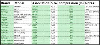 Usssa Softball Age Chart 2018 Bat Compression Test Results Truth Behind Pressure
