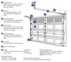 garage door parts elegant overhead door parts with living room best garage door opener parts ideas garage door parts