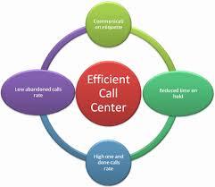 Call Center Operations Inbound Call Center Kpi Inbound Call Center