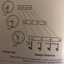 Dave Pelz Wedge Distance Chart Jower Golf Evolution