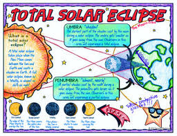 Total Solar Eclipse 2017 Science Doodle Note Interactive Notebook Anchor Chart