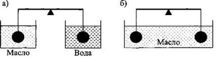 Контрольная работа по теме Сила Архимеда Плавание тел  3 Подвешенные к коромыслу весов одинаковые шары погрузили в жидкость сначала так как показано на рисунке а а затем так как показано на рисунке б