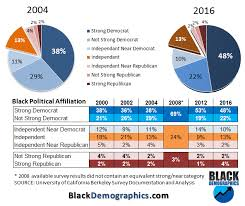 How Did Fdr Change The Voting Patterns Of African Americans