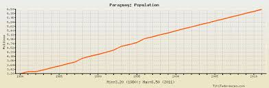Jamaica Population Chart Paraguay Population Historical Data With Chart