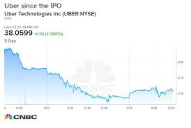 Uber Underwriters Worried About The Ipo Deployed Unusual