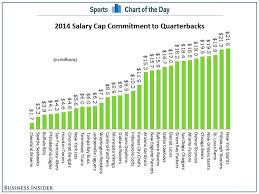 Green Dolphin Street Chart Chart The Seahawks Are Paying Their Quarterbacks A