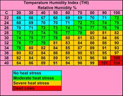 Heat Stress Temperature Chart Nadis National Animal Disease Information Service