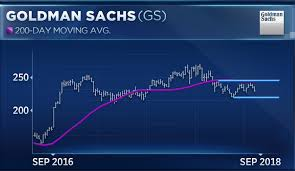 Goldman Sachs Shares Just Did Something Theyve Never Done