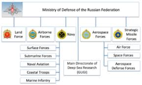 Navy Organization Chart You Need To Know About Russias Main Directorate Of Deep Sea