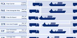 Freight Incoterms Chart