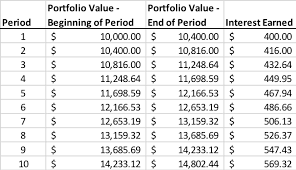 Time Value Chart Time Value Of Money In Retirement Planning