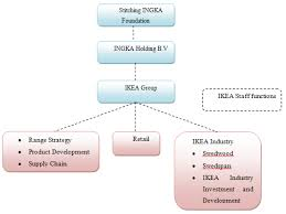 Ikea Group In The Global Market Business Model