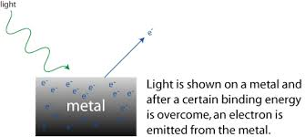 photoelectric effect gif. support for this idea comes from an experiment that is called the photoelectric effect. effect gif
