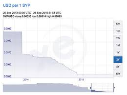 Syrian Pound To Usd Chart How To Profit With Syrian Pounds