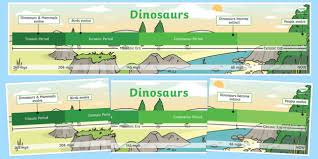 Dinosaur Time Periods Chart Simple Dinosaur Timeline Primary Resources Teacher Made