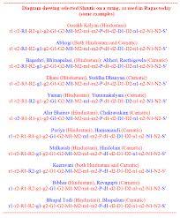 Carnatic Music Ragas Chart Shruti Music Wikiwand