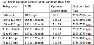 Golf Ball Speed Chart Distance Club Head Speed Square Impact Launch Angle