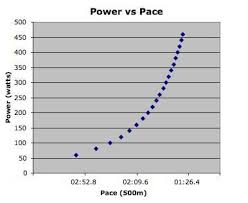 Rowing Machine Pace Chart Rowing Meters Vs Calories Crossfit South Athens Ga