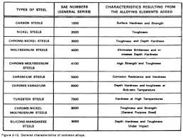 53 Explanatory Metal Strength Chart