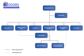 Ioors Organization