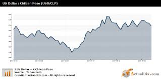 Usd To Clp Chart Us Dollar Chilean Peso Usd Clp
