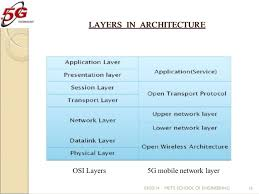 5g technology architecture. basic architecture of 5g 030514 metu0027s school engineering 15 16 5g technology architecture