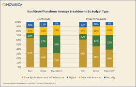 Budget Projects Insurer It Budgets And Projects 2019 Novarica