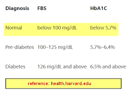 Normal Diabetes Chart What Is Normal Range For Blood Sugar