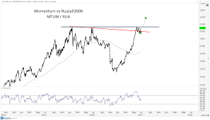 Chart Of The Week Momentum Stocks Break Out Relative To The