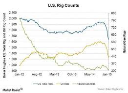 Us Rig Count Chart U S Rig Counts As Of Jan 2015 Charts Graphs Rigs Chart