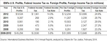 Irs Tax Chart 2014 Ibm Paid 5 8 Percent Federal Income Tax Rate Over 5 Years