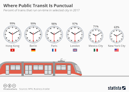 Chart Where Public Transit Is Punctual Statista