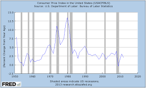 Angry Bear Was The Cause Of The 1960 Recession