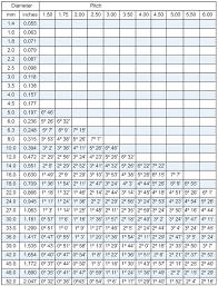Roll Thread Diameters Chart Bedowntowndaytona Com