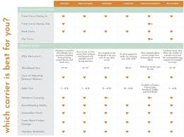 Baby Wrap Comparison Chart Tula Free To Grow Mesh Baby Carrier 11 Designs
