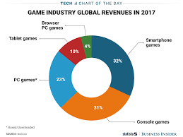 Videogame Statistics Mobile Games Make More Money Than Console Games And Pc Games Chart