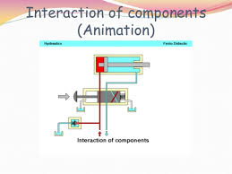 basic hydraulic circuit hydraulic circuit diagram for drilling machine interaction of components (animation)