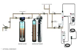 Water filter system diagram Rainwater Filtration Water Softener And Purifier Systems Whole House Water Filtration Comparison Best Whole House Water Filtration And Water Softener And Purifier Systems Hbpubumo Water Softener And Purifier Systems Water Softener Purifier Offers