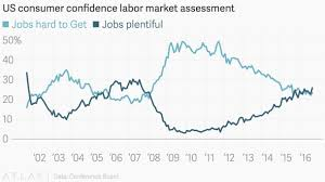 charts show the us job market is booming vice news conomists like to track the difference between these plentiful and hard to get that difference something they call the labor differential was