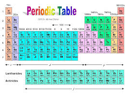 Periodic Table Ionic Charges Large Screnshoots Classy - knowthatplace
