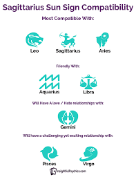 Aries Relationship Compatibility Chart Sagittarius And Aries Compatibility Chart